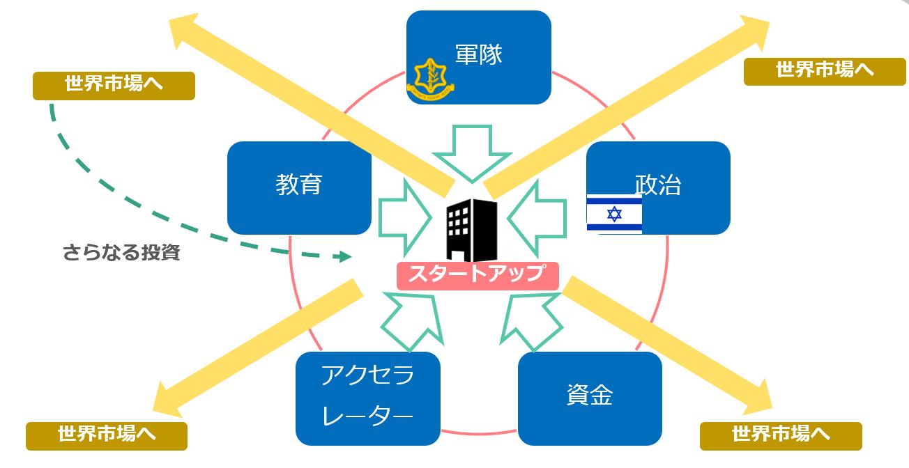 イスラエルのスタートアップエコシステム図解