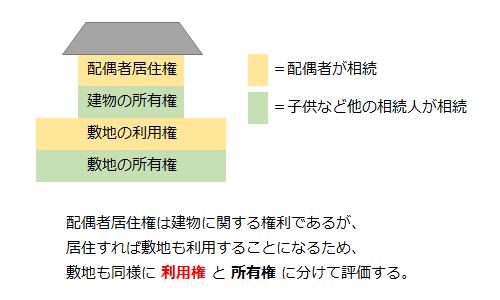 自宅の敷地も建物同様「利用権」と「所有権」に分けられる
