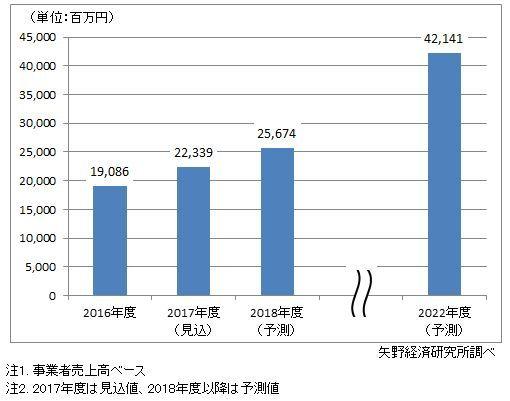 国内医療ICT市場規模推移・予測
