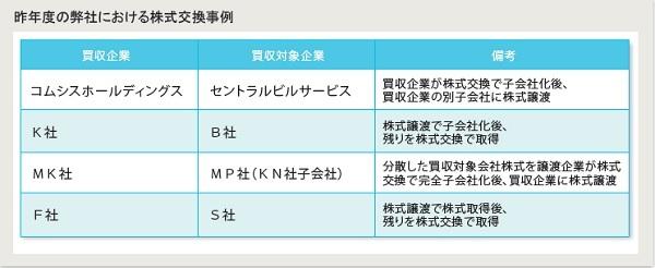 日本M&Aセンター成約事例にみる株式交換スキーム成功のポイント