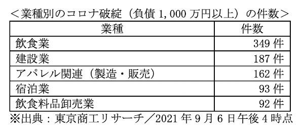 コロナ禍で倒産危機の企業…オンキヨー、ANA、日本郵政も?