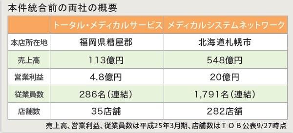 調剤薬局業界におけるM&A事例