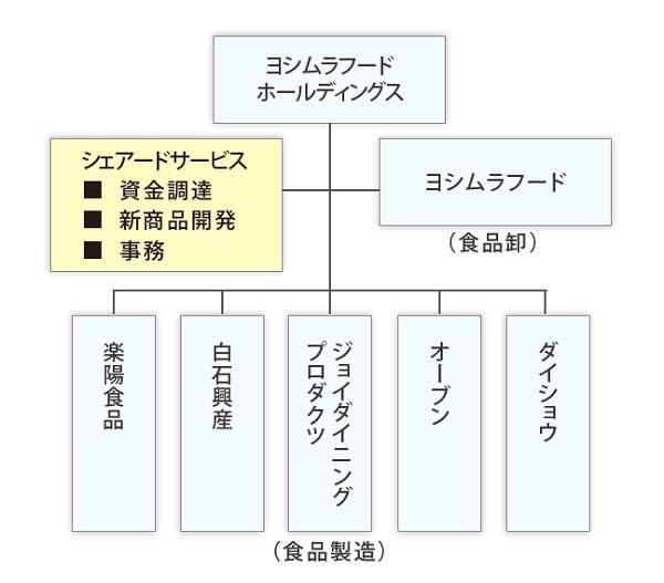 プラットフォーム事業における多様なM&A