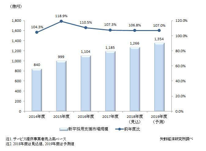 新卒採用支援市場規模推移
