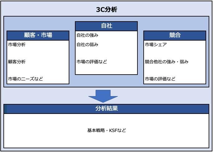 (図1: 3C分析のテンプレート)