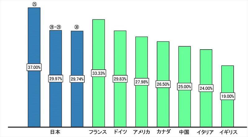 主要国の実効税率比較