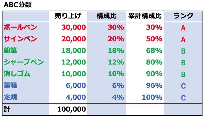 (図1: ABC分類)